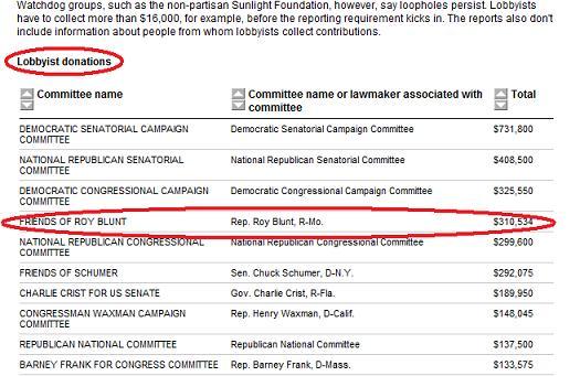 Friends of Roy Blunt Lobbyist Donations