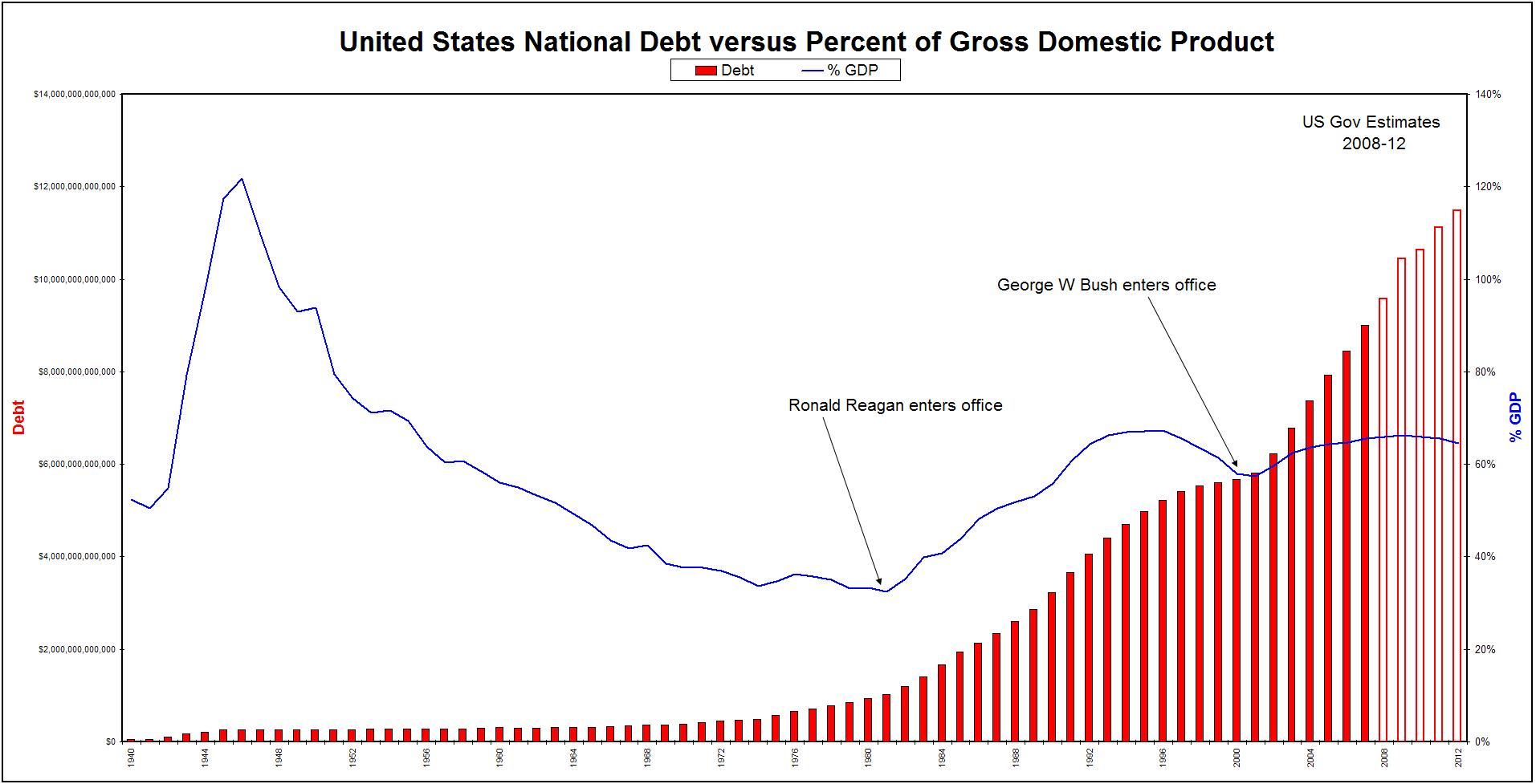 an analysis of the cutting of the national debt of the united states of america The national debt level of the united states has always been a subject of controversy but, given that four consecutive years of $1 trillion budget deficits (2009-2012) has pushed the national.