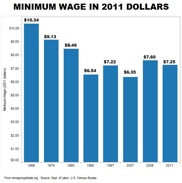 Minimum Wage In Florida For Fast Food