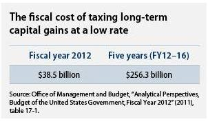 2012 capital gains tax