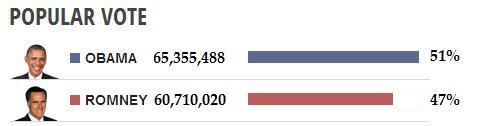 popular vote totals 2012