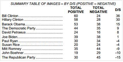 positive negative poll