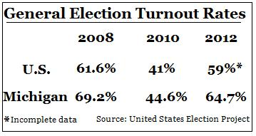 voter turnout in us and michigan