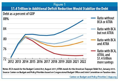 deficit reduction and stabilization