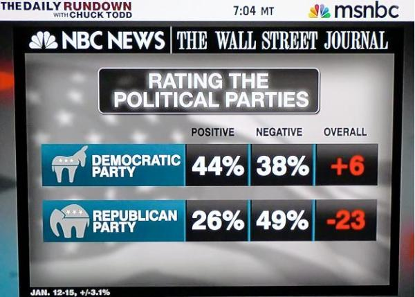 republican democrat party poll