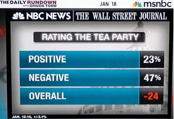 tea party poll
