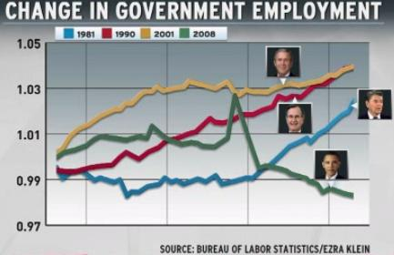 government employment and recession