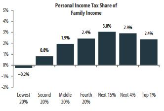 income taxes as share of personal income in kansas