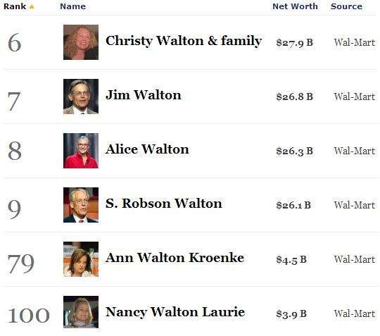walton family wealth2