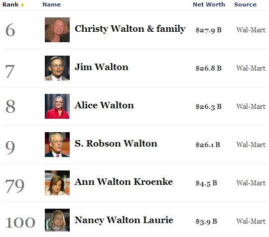 walton family wealth2