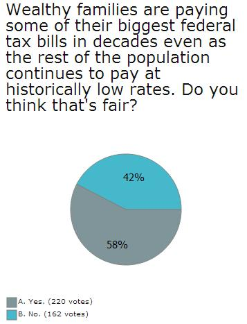 joplin poll on wealthy taxpayers