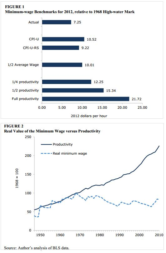minimum wage and productivity
