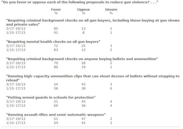fox poll on gun control options