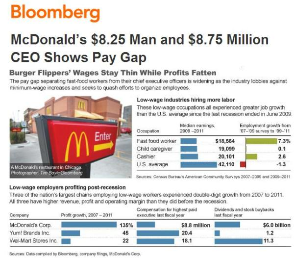 pay gap between ceo and worker