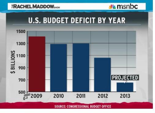 deficit 2013