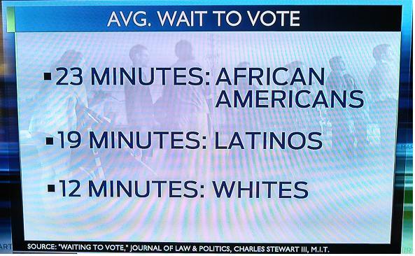 blacks wait in line