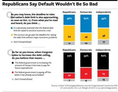 republicans and default