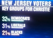 christie voters