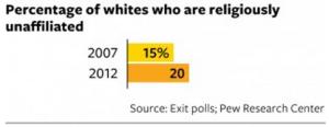 religious whites affiliation trend