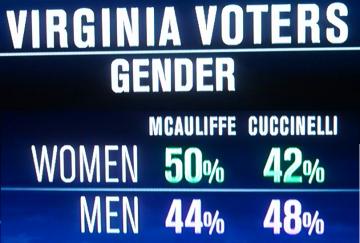 virginia exit polls