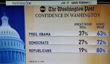 confidence in washington