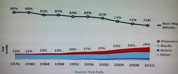 whites as a percentage of the electorate over time