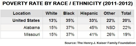 POVERTY RATE BY RACE AND ETHNICITY 2011 1012