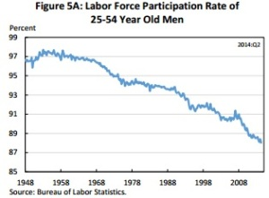 labor participation rate 25 54 demo