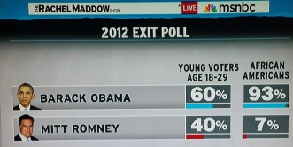 2012 exit poll on young voters and blacks