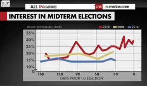 2014 mid term election interest