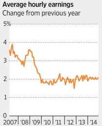 average hourly incomes change from previous year