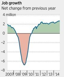 job growth from wall street journal