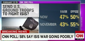 ground troops poll