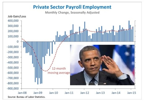 obama and march jobs report