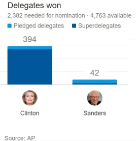 democratic delegate count