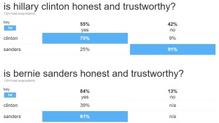 hillary and bernie trustworthy poll in indiana