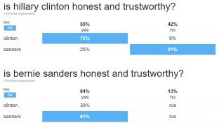 hillary and bernie trustworthy poll in indiana