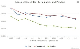 Appeals Court statistics