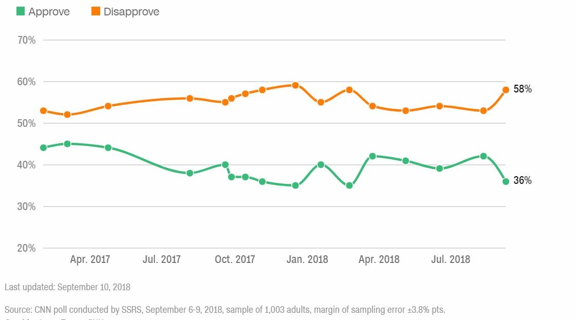 cnn polling sept 2018
